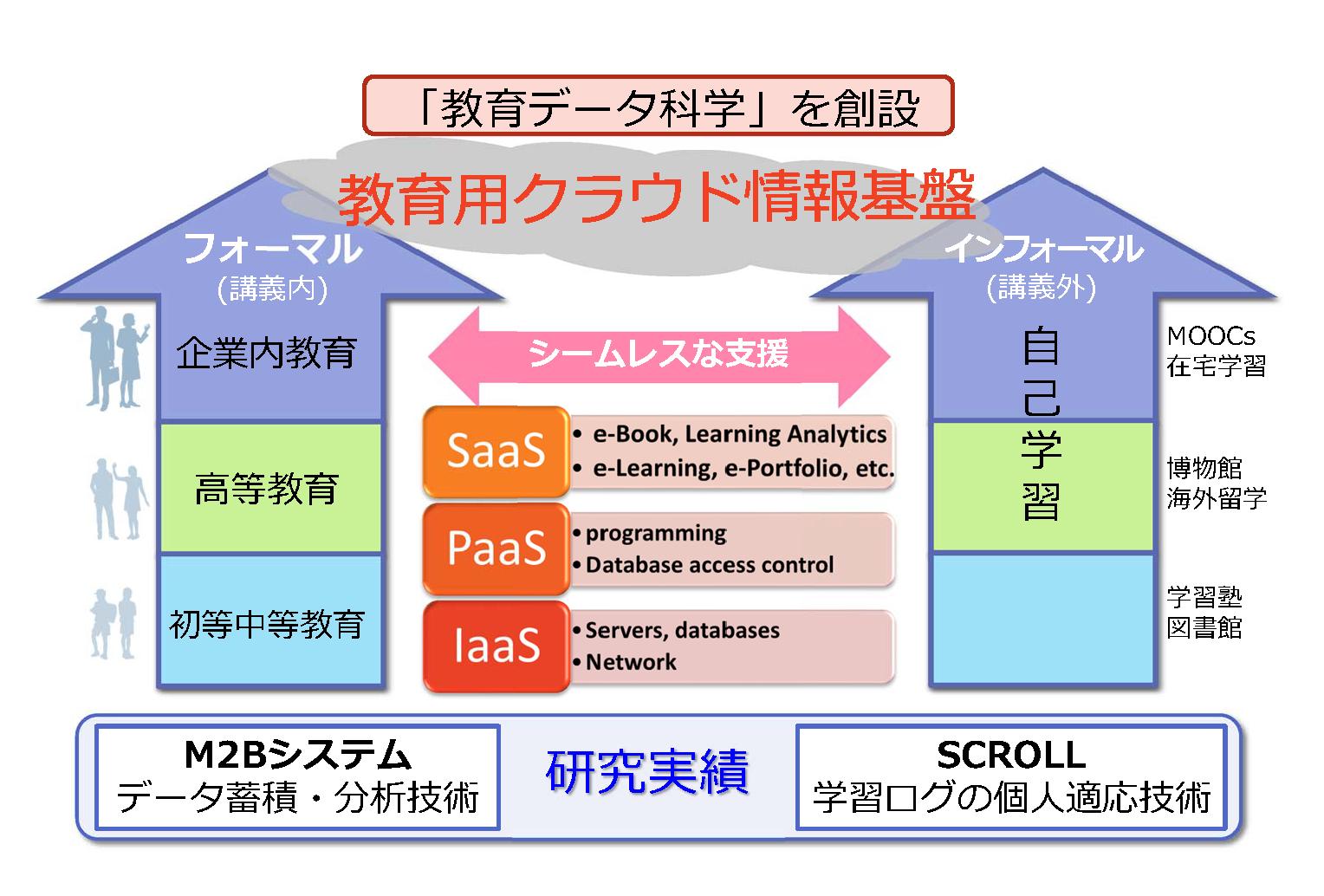 【図】研究プロジェクト全体のアウトライン
